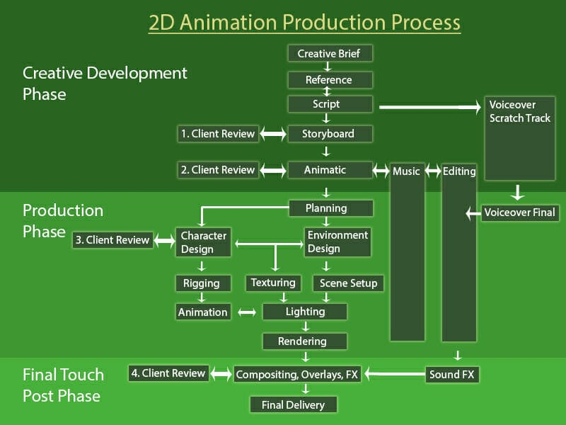 how-animation-is-made-at-a-studio-process