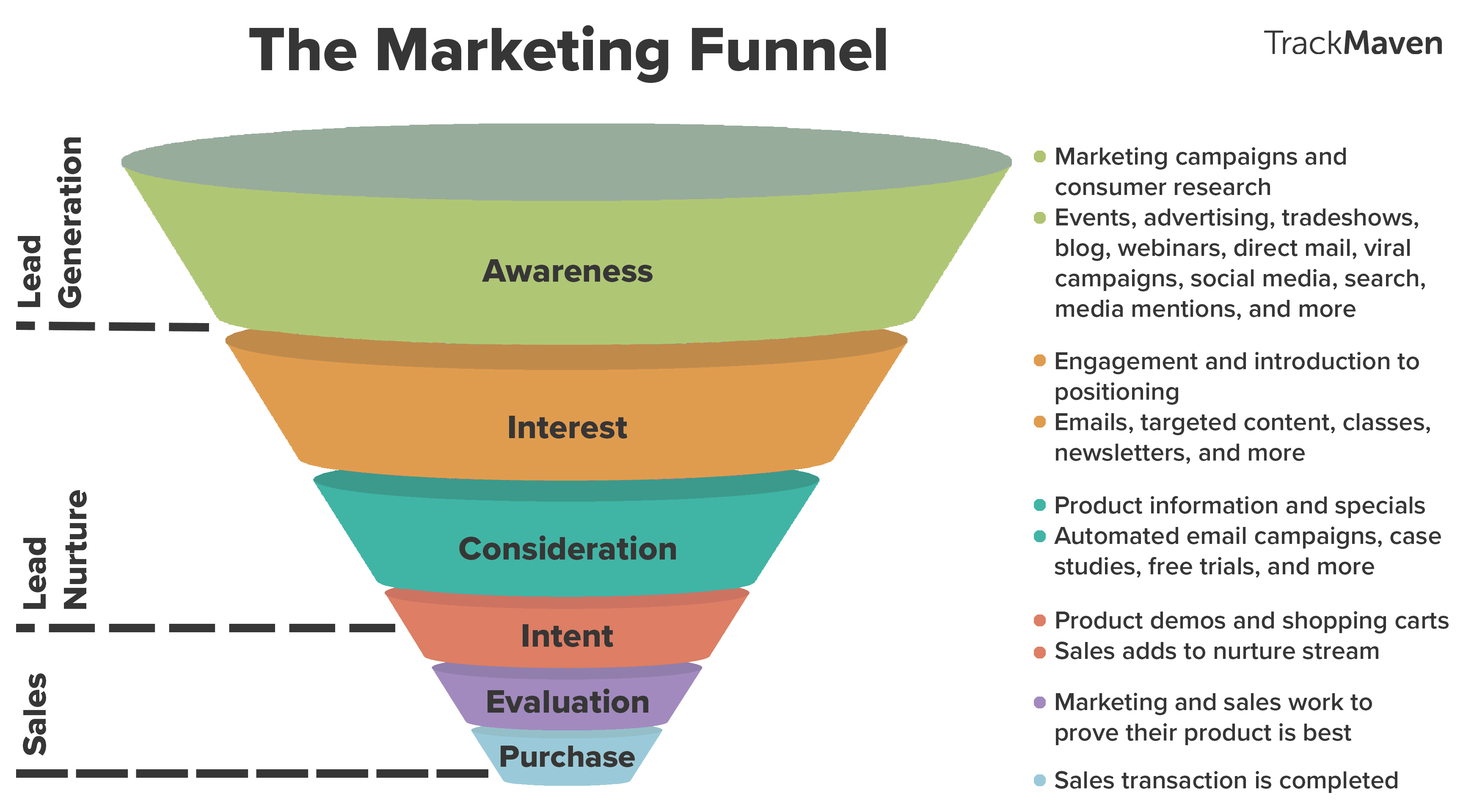 Image result for marketing funnel